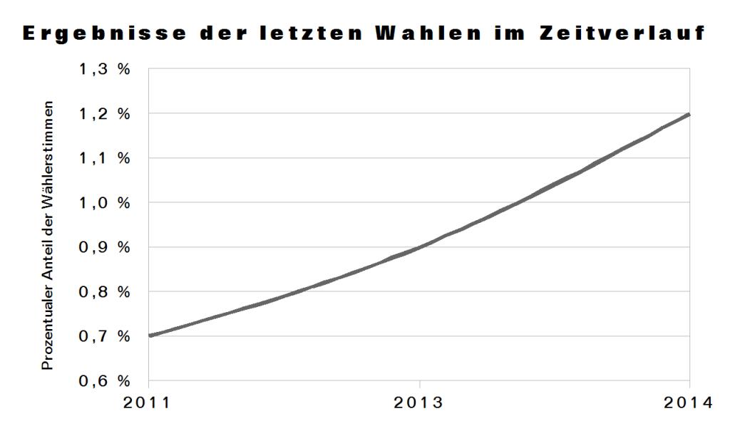 Wahlergebnisse in Tempelhof-Schöneberg